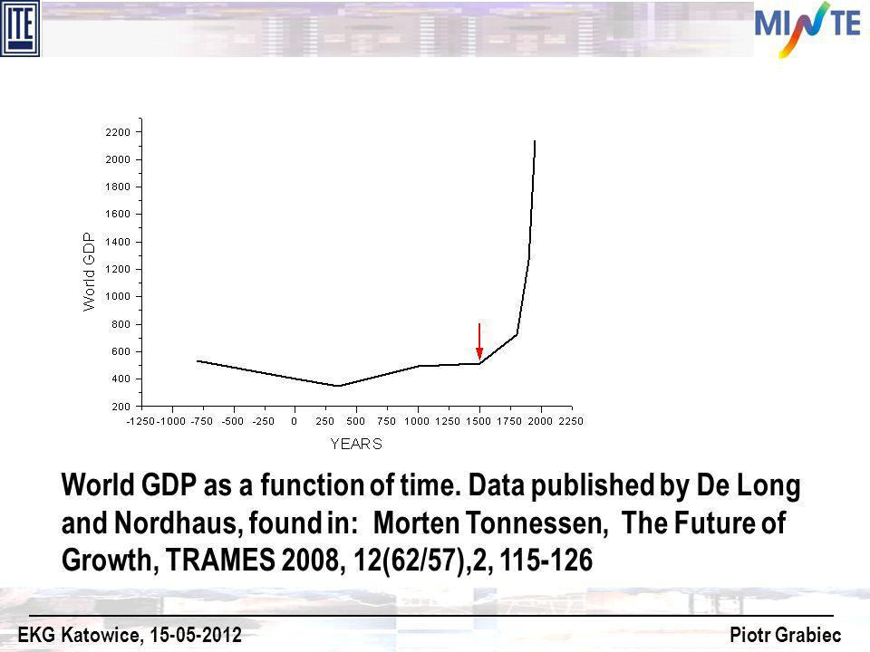World GDP as a function of time