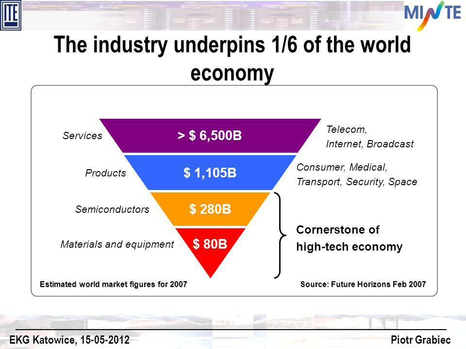 The industry underpins 1/6 of the world economy