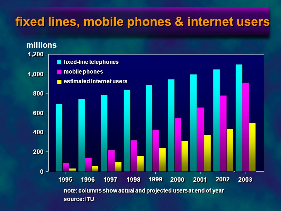 fixed lines, mobile phones & internet users