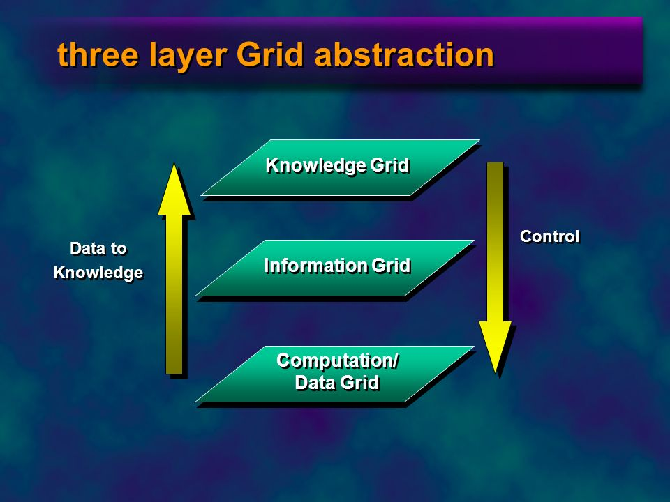 three layer Grid abstraction