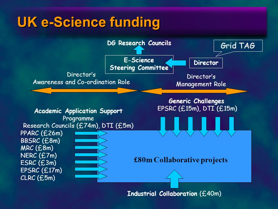 Academic Application Support £80m Collaborative projects