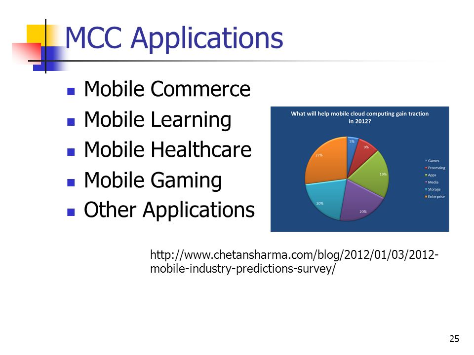 ITEC0722 Mobile Business and Implementation: Mobile Cloud
