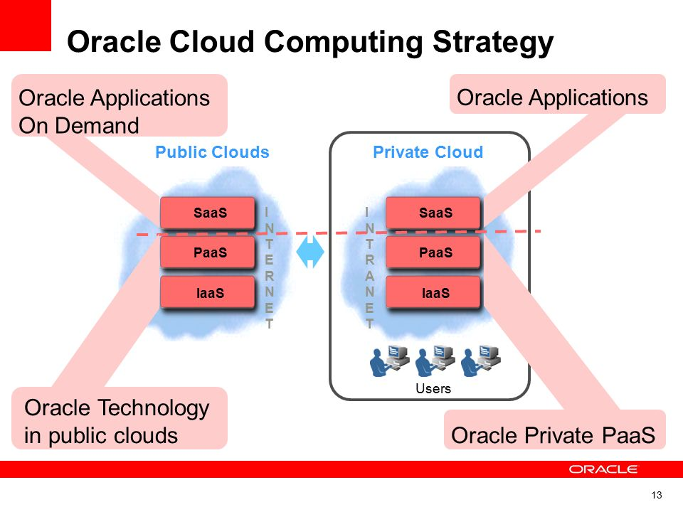 Oracle Cloud Computing Strategy - ppt download