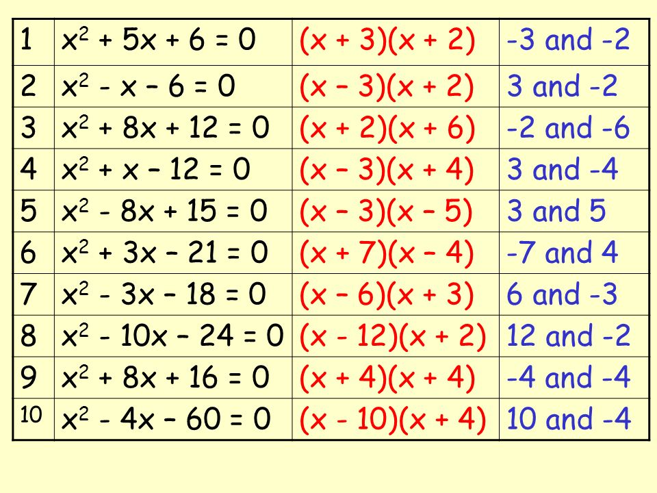 1 x2 + 5x + 6 = 0 (x + 3)(x + 2) -3 and -2 2 x2 - x – 6 = 0