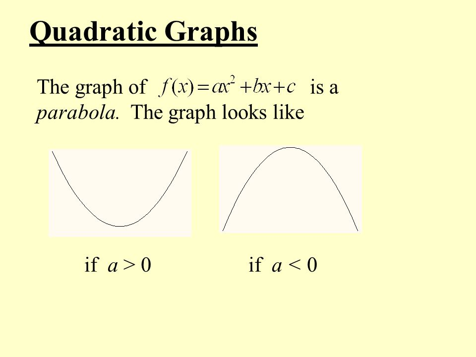 Quadratic Graphs The graph of is a parabola. The graph looks like