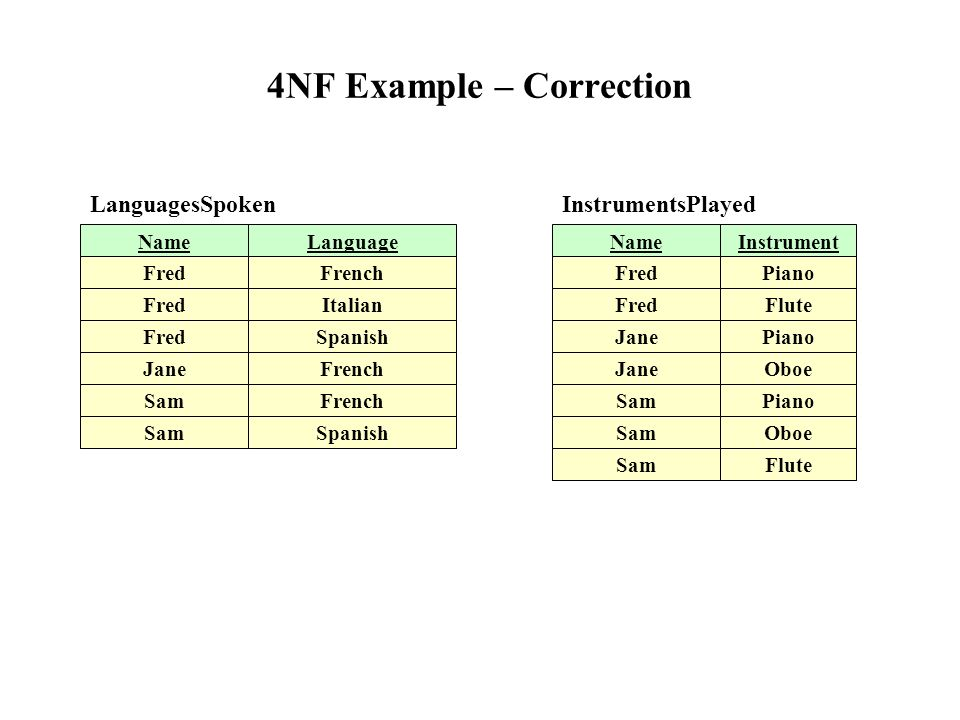 4nf (multivalued dependency), and 5nf (join dependency) ppt.