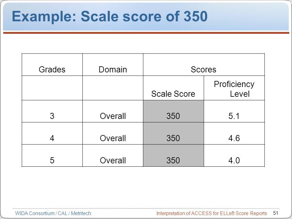 interpretation of access for ells score reports ppt download