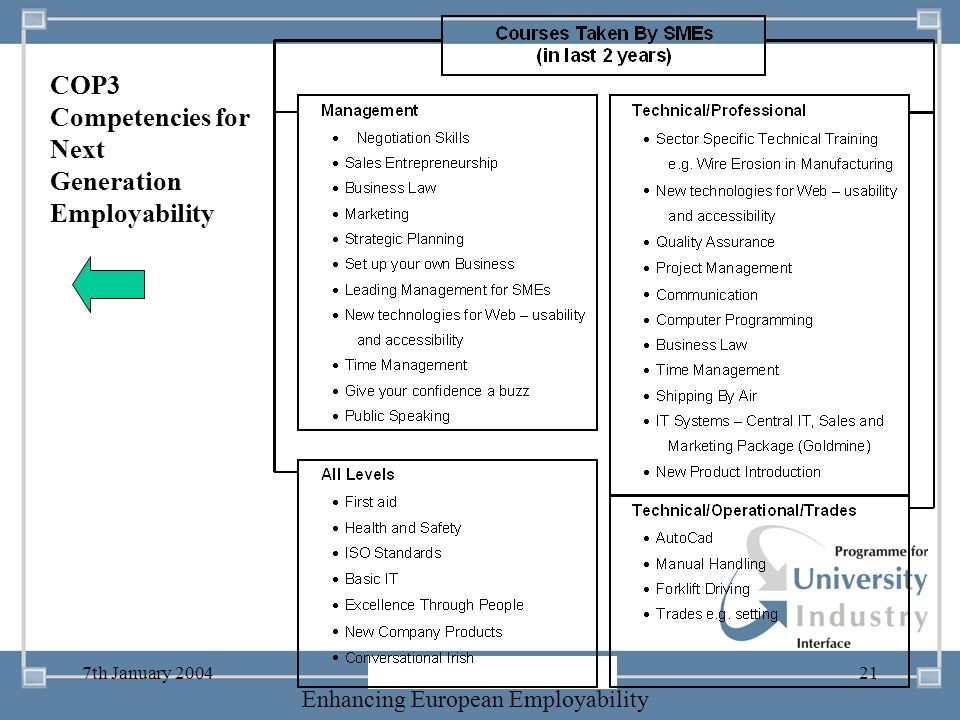 COP3 Competencies for Next Generation Employability