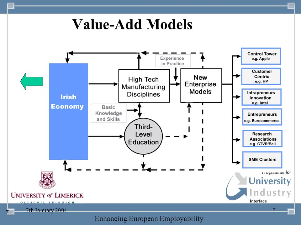 Value-Add Models 7th January 2004 7