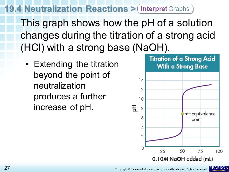 Interpret Graphs This graph shows how the pH of a solution changes during the titration of a strong acid (HCl) with a strong base (NaOH).