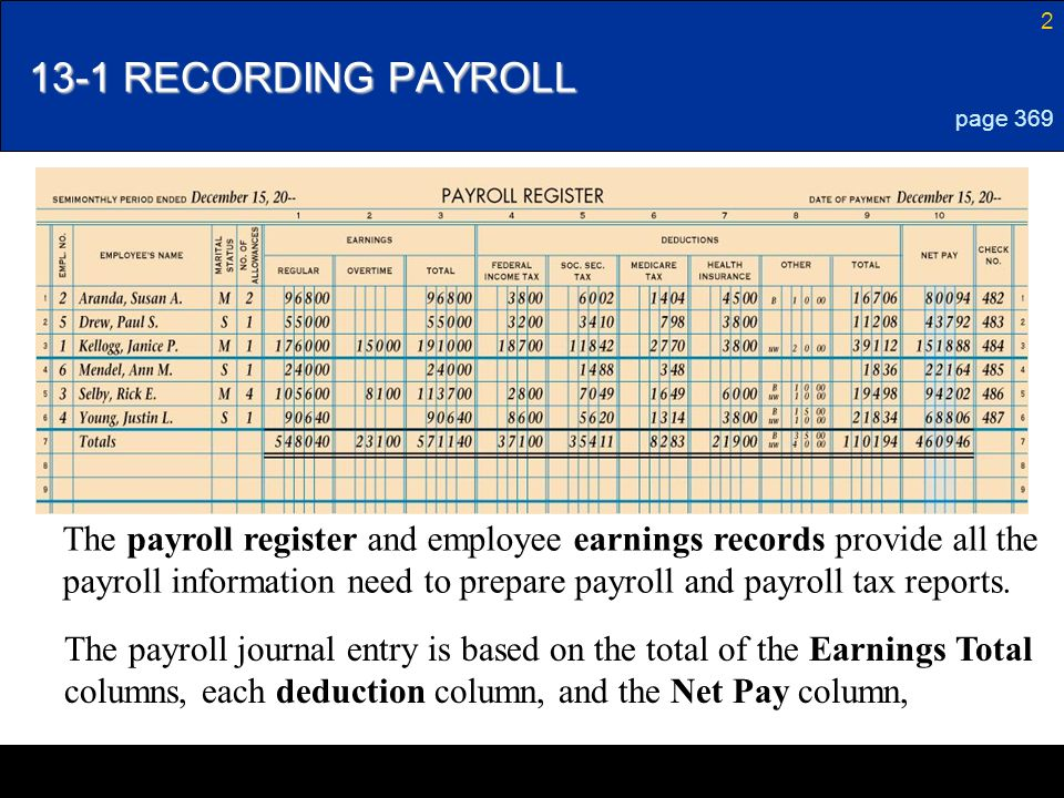 LESSON 13 1 Payroll Accounting Taxes And Reports Ppt