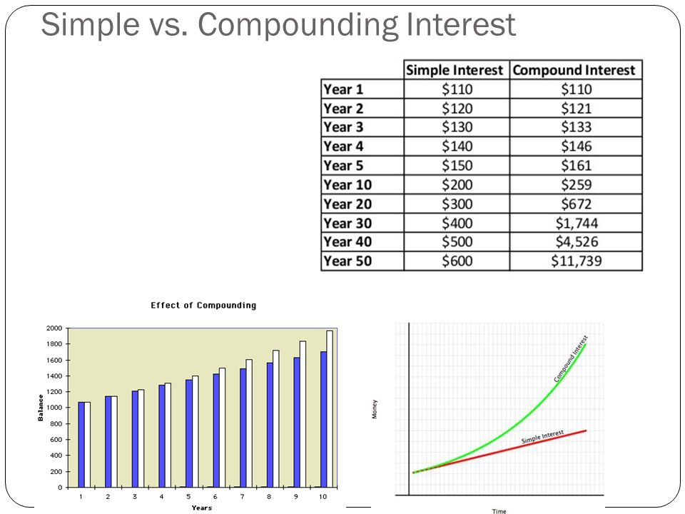 Simple vs. Compounding Interest