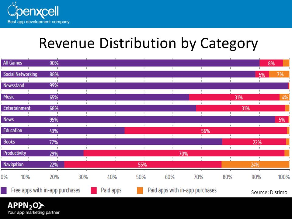Revenue Distribution by Category