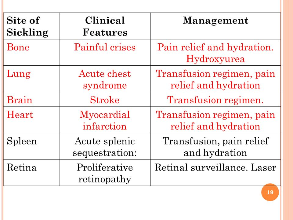 Clinical Features Management