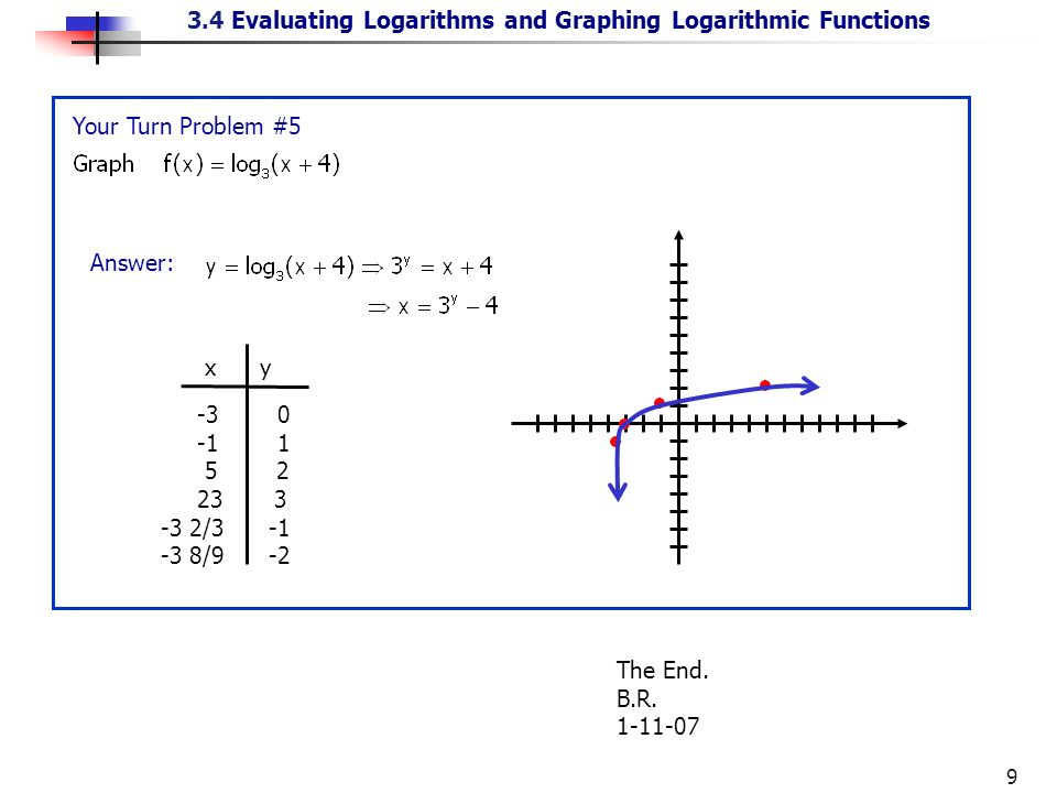Logarithms Are Important In Many Applications Of Mathematics To. Worksheet. 11 4 Logarithmic Functions Worksheet Answers At Clickcart.co