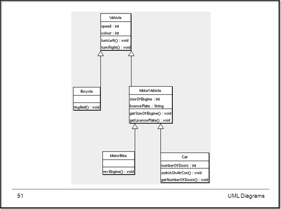 the unified modeling language ppt download Class Diagram UML Abstract Method 51 uml diagrams