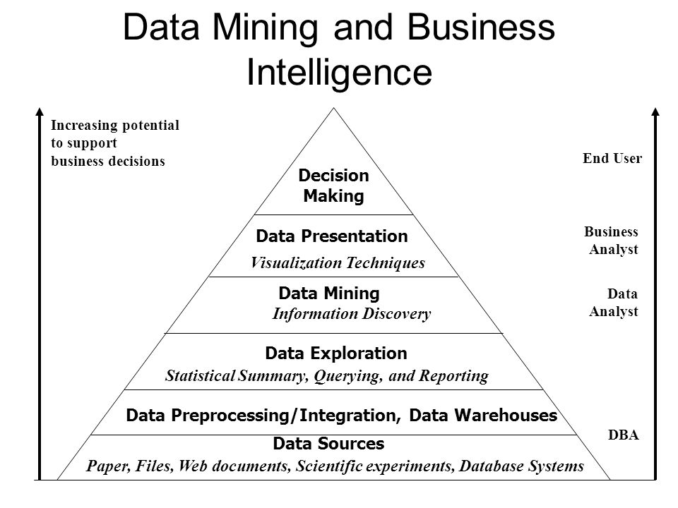 data information and business intelligence relationship