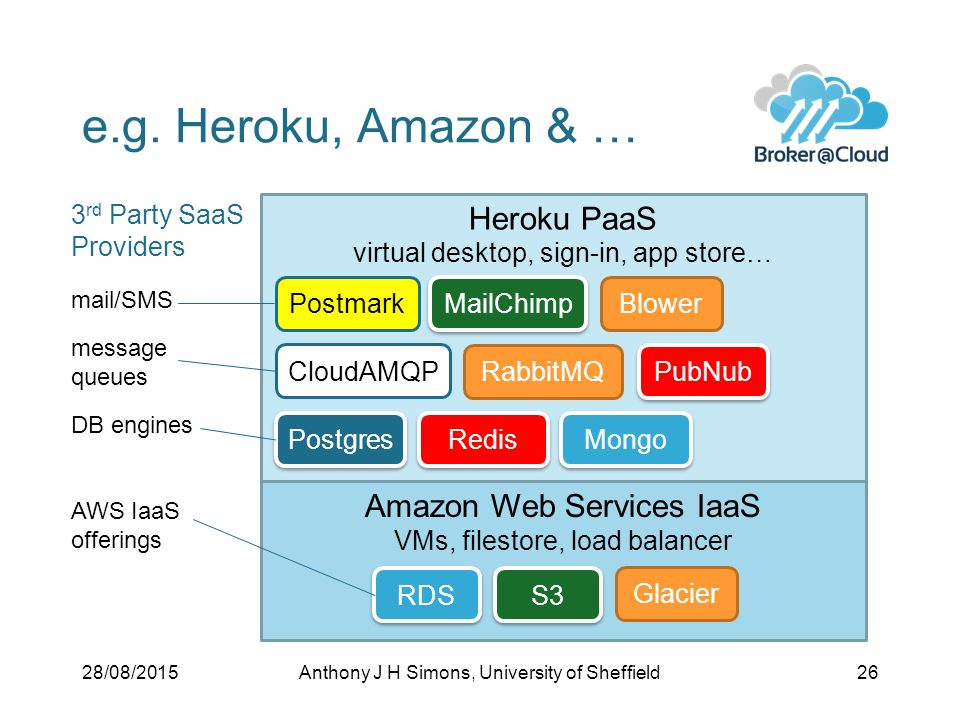 What is Cloud Computing? Anthony J H Simons (University of