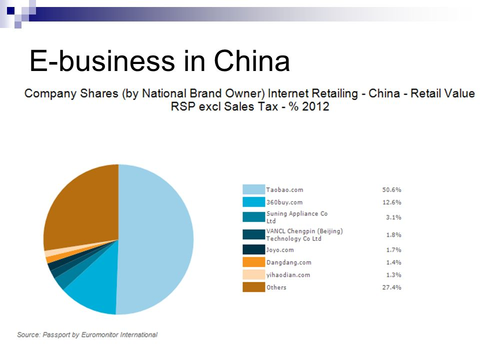 Tencent QQ Wechat Presentation Eva Lau Florence Sit - ppt download 16 E-business in China Taobao occupies more than half of the market,  followed by 360buy.com and suning.