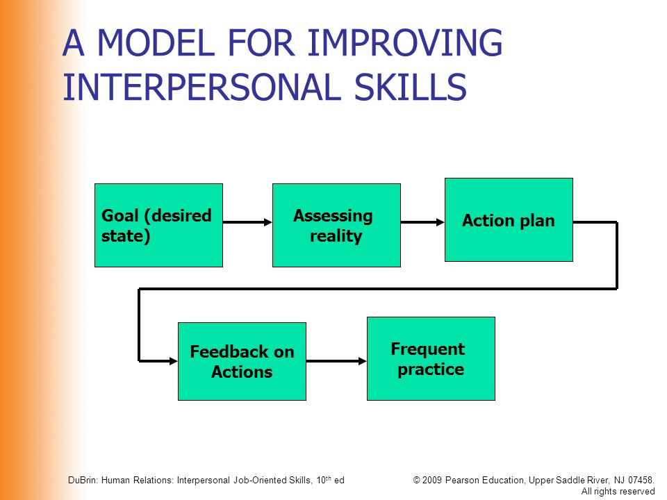 A Framework For Interpersonal Skill Development Ppt Video Online