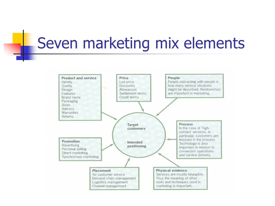 marketing mix elements are