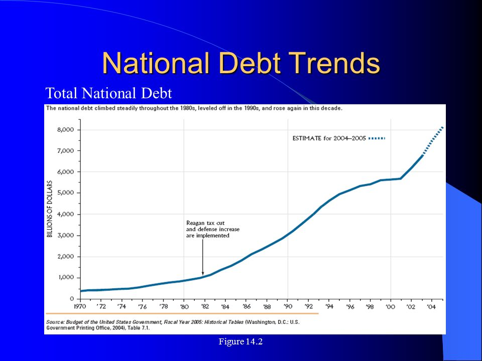 National Debt Trends Total National Debt Figure 14.2