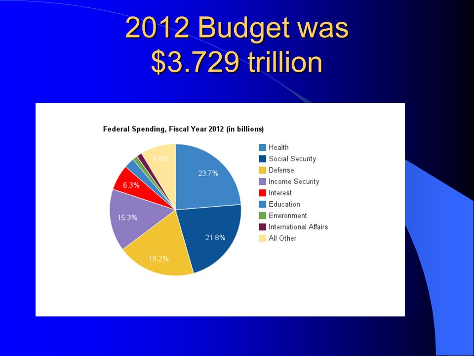 2012 Budget was $3.729 trillion