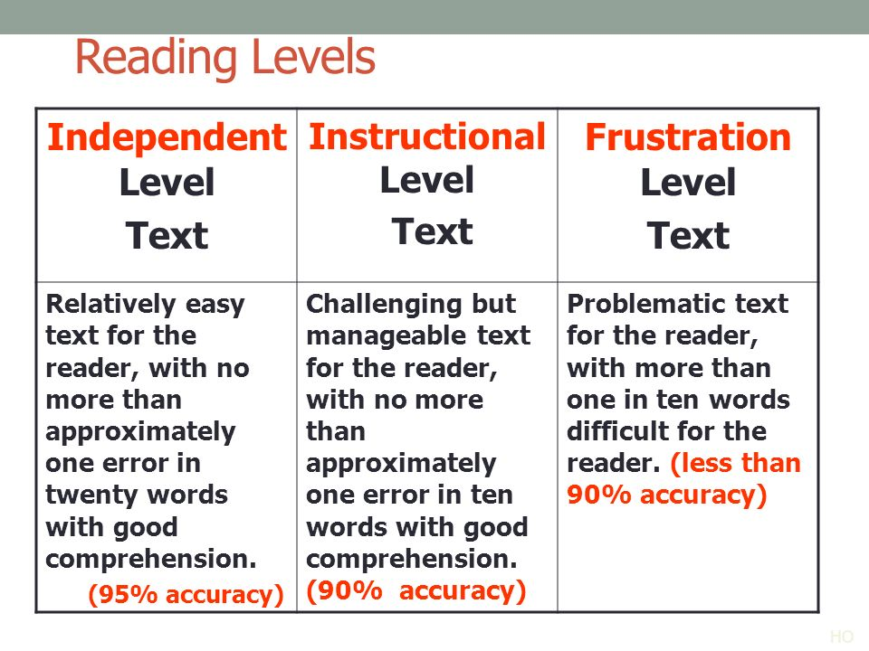 The 5 Components Of Reading Ppt Download