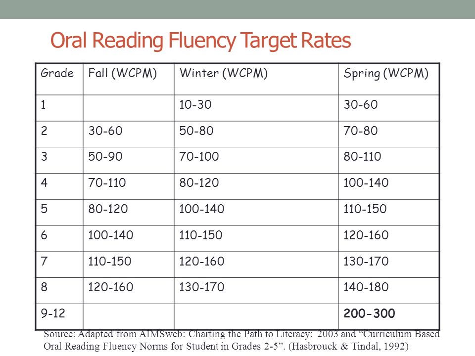 Image result for oral reading fluency norms
