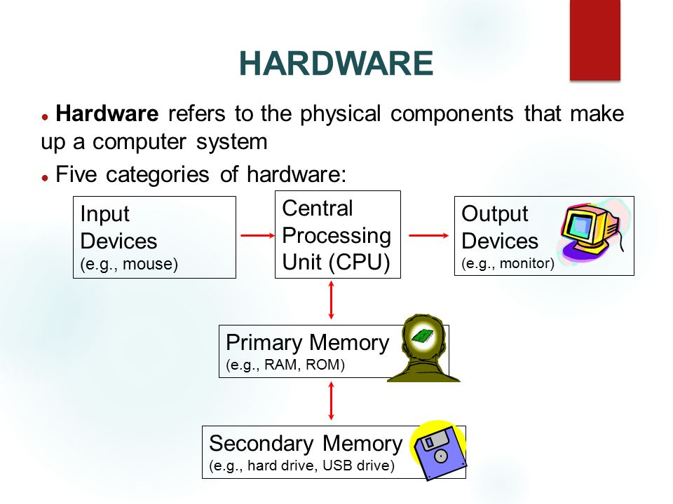 HARDWARE Hardware refers to the physical components that make up a computer system. Five categories of hardware:
