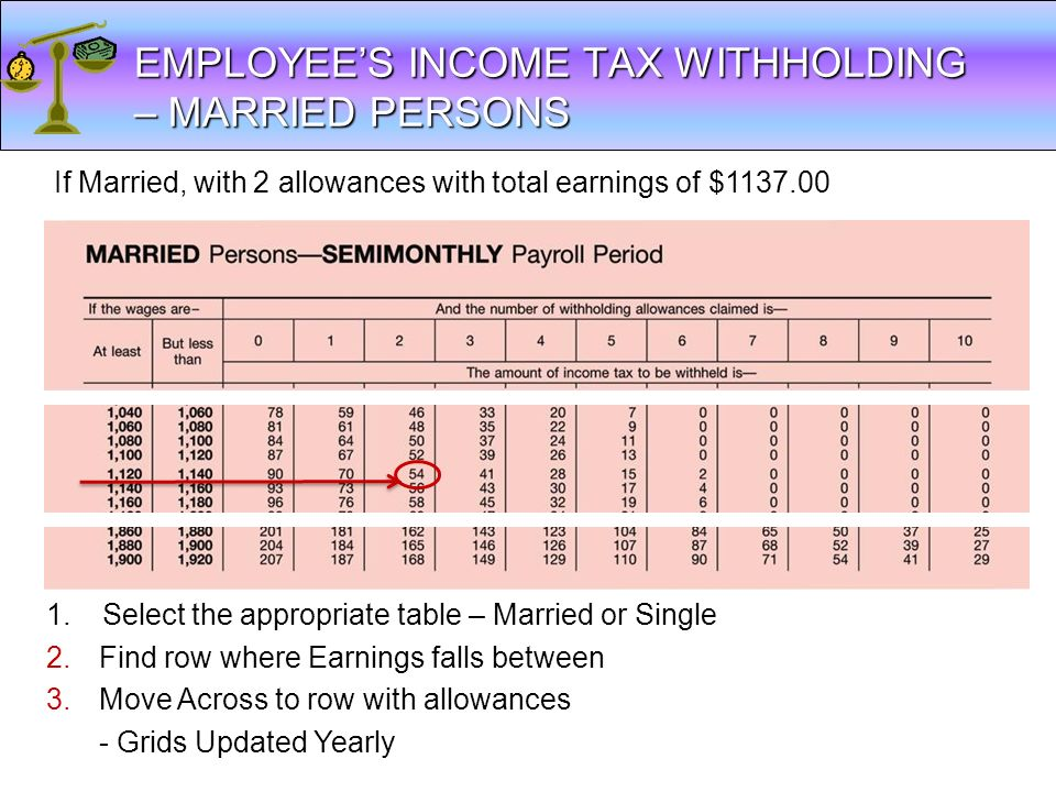 EMPLOYEE'S INCOME TAX WITHHOLDING – MARRIED PERSONS