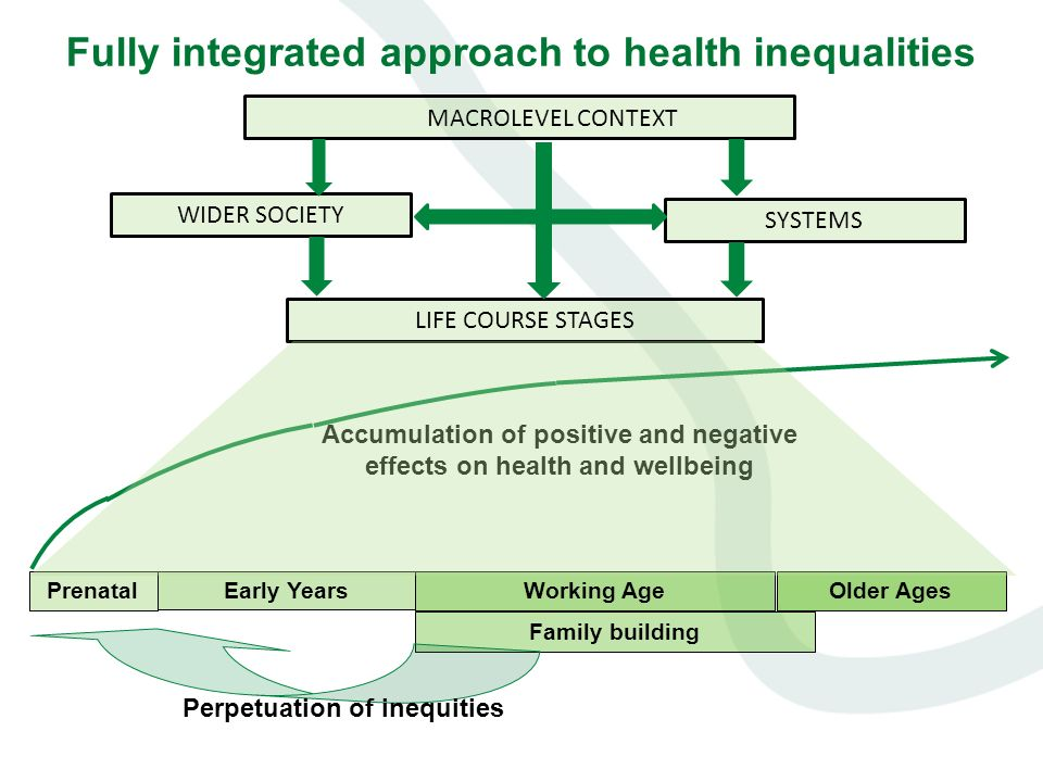 effect of health inequalities Epidemiological studies show again and again that income inequality within a given population is having negative effects on its health in particular, it has been found that the greater the income inequality in a society, the more likely it is that its people will suffer from disease.