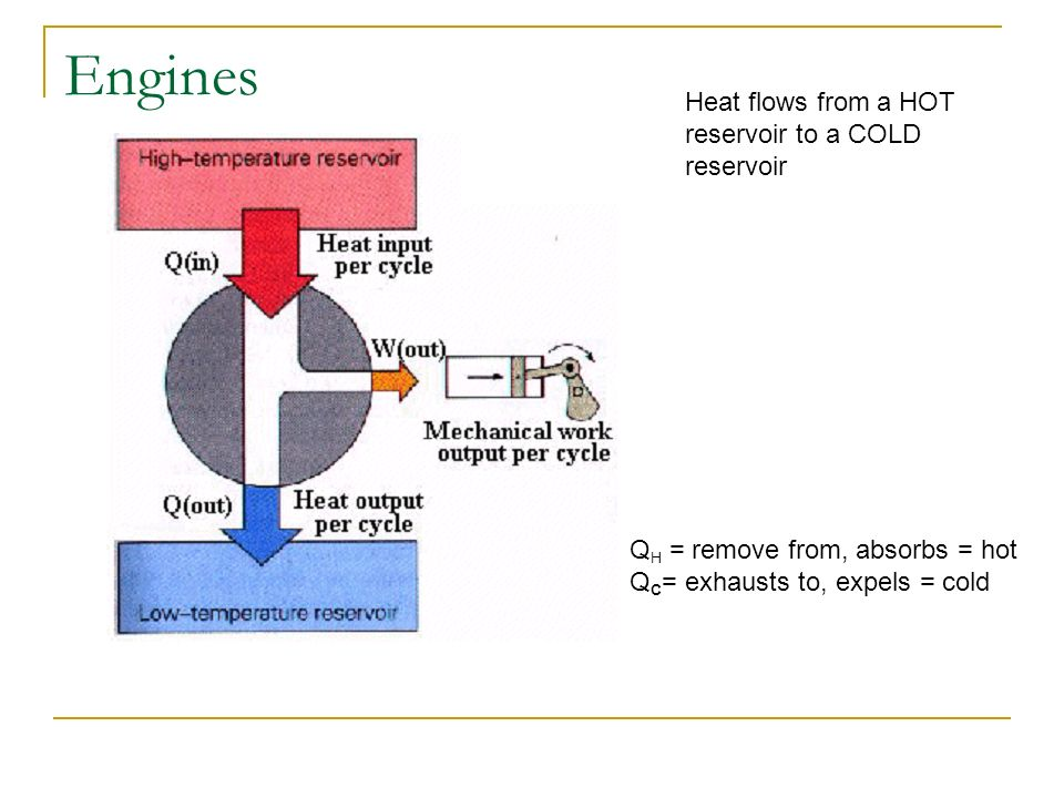 Engines Heat flows from a HOT reservoir to a COLD reservoir