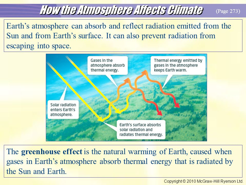 How the Atmosphere Affects Climate