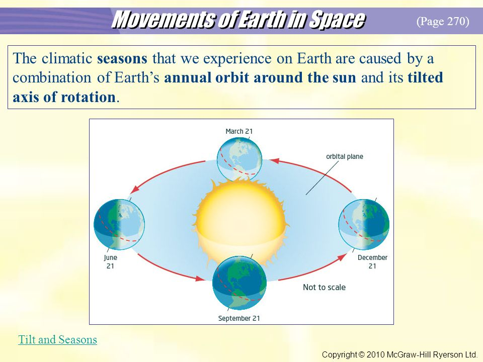 Movements of Earth in Space