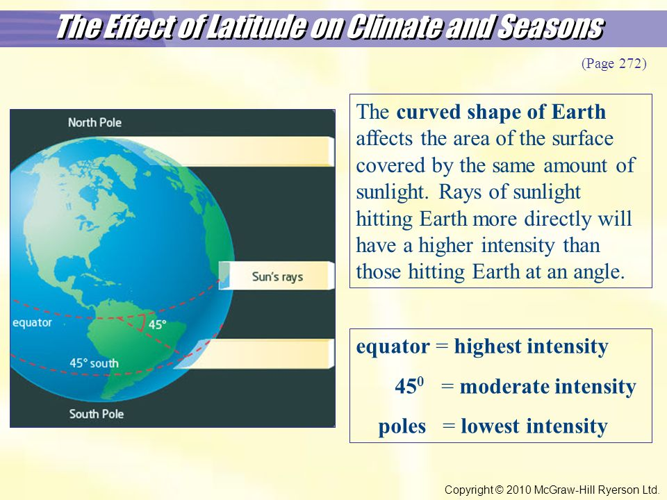 The Effect of Latitude on Climate and Seasons