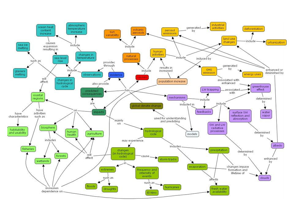 Global Warming Concept Map.Understanding What Students Know About Global Climate Change