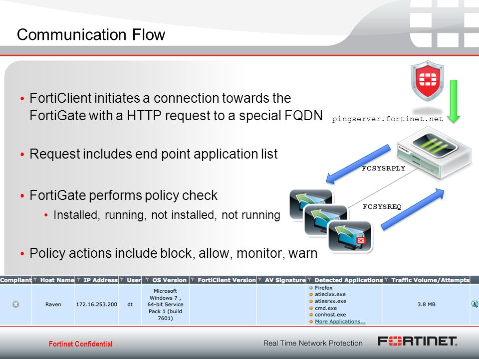 FortiClient Solutions Endpoint Security Anytime, Anywhere