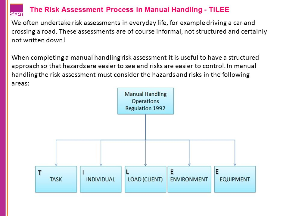 How to find your way around ppt download the risk assessment process in manual handling tilee maxwellsz