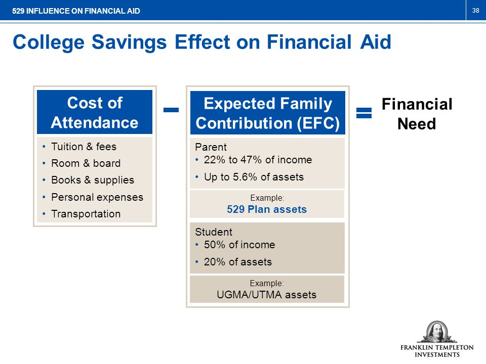 College Savings Effect On Financial Aid 39 Lets