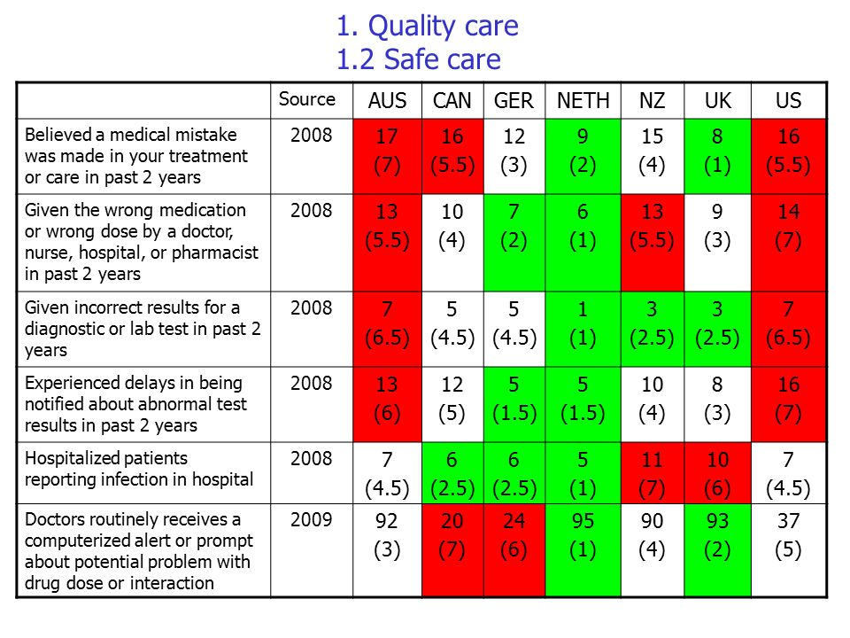 Quality Care 1 2 Safe Aus Can Ger Neth Nz Uk Us 17