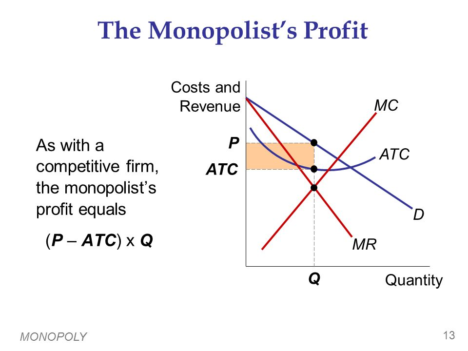 A Monopoly Does Not Have an S Curve