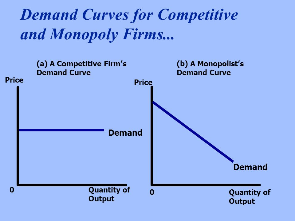 Demand Curves for Competitive and Monopoly Firms...