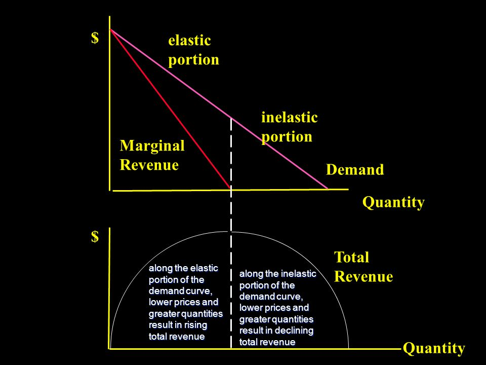 $ elastic portion inelastic portion Marginal Revenue Demand Quantity $