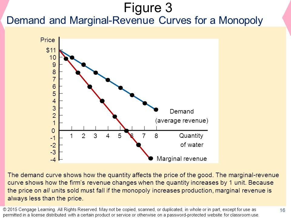 Figure 3 Demand and Marginal-Revenue Curves for a Monopoly Price 2 1