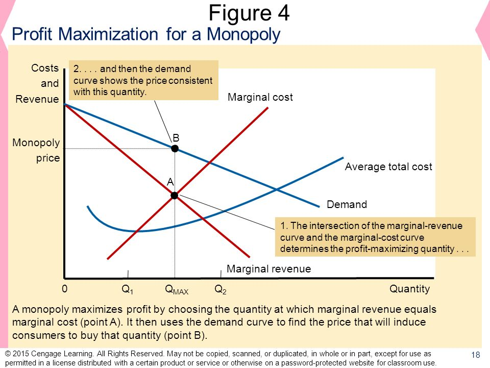 Figure 4 Profit Maximization for a Monopoly Costs and Revenue