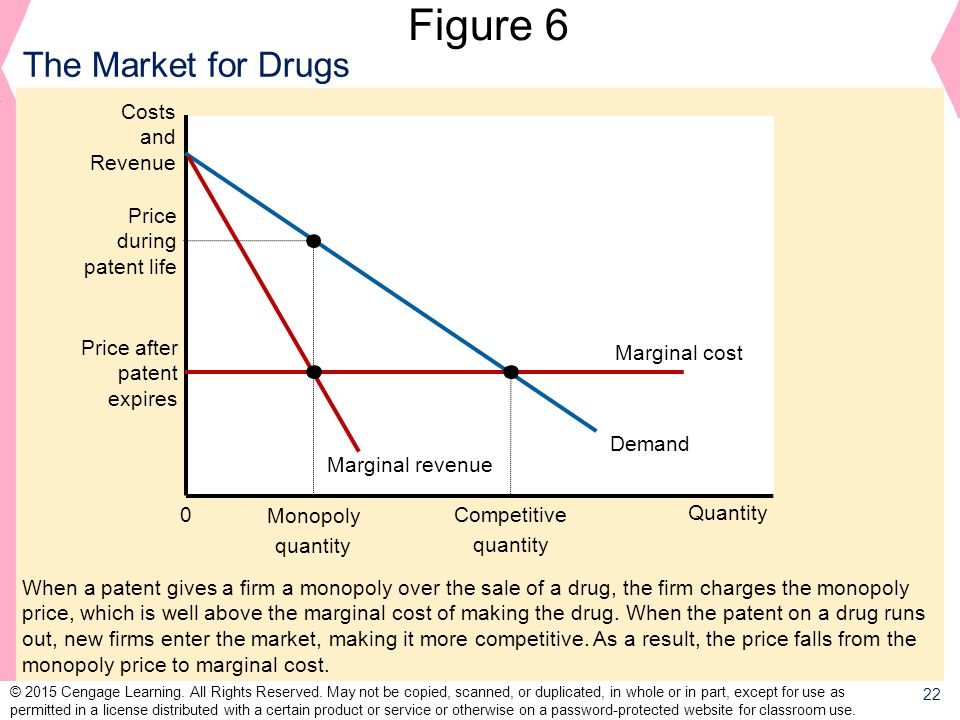 Figure 6 The Market for Drugs Costs and Revenue Price during