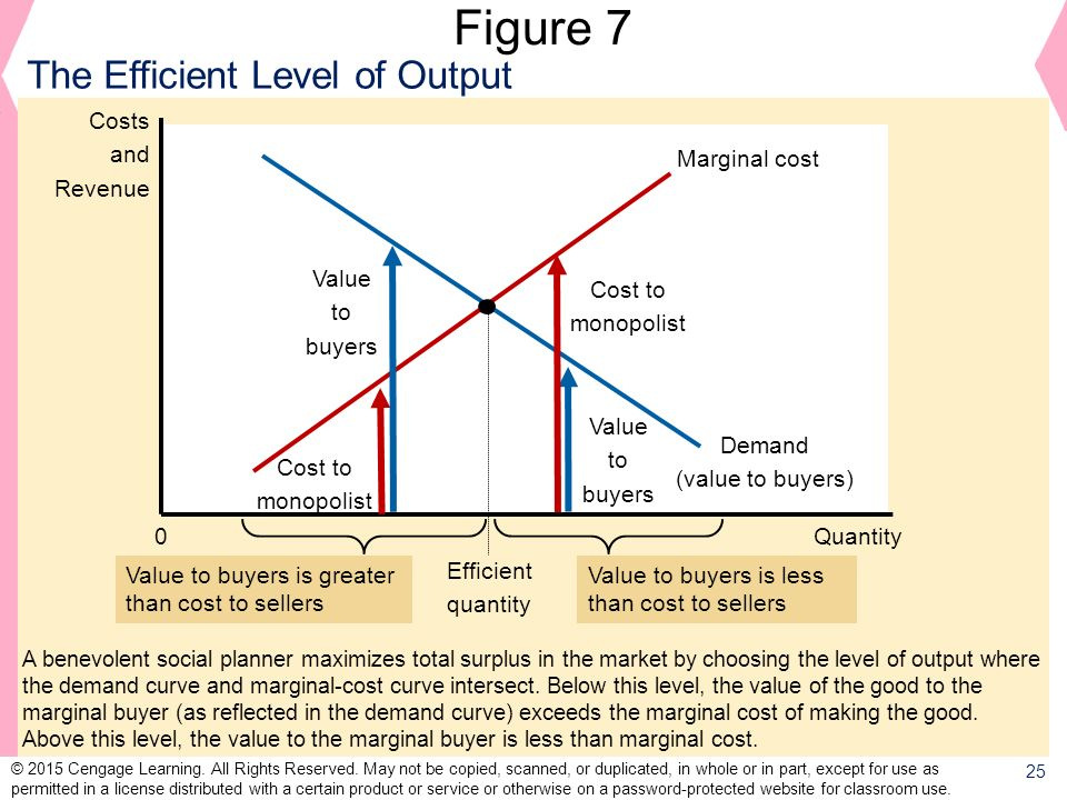 Figure 7 The Efficient Level of Output Costs and Revenue Marginal cost