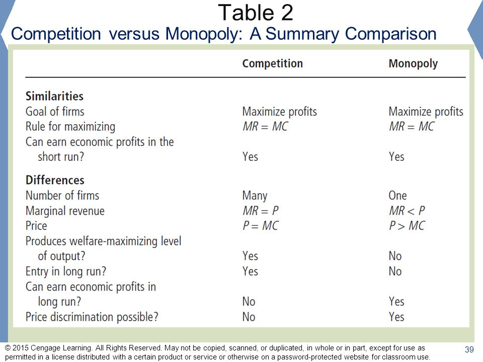 Table 2 Competition versus Monopoly: A Summary Comparison