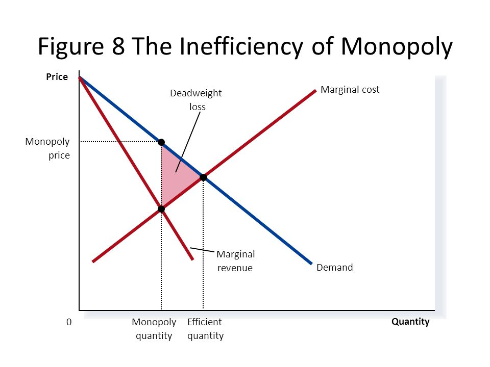 Chapter 15 notes monopolies ppt video online download figure 8 the inefficiency of monopoly ccuart Image collections